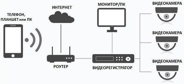Беспроводное видеонаблюдение удалённо