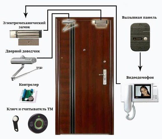 Домофон для квартиры - дома